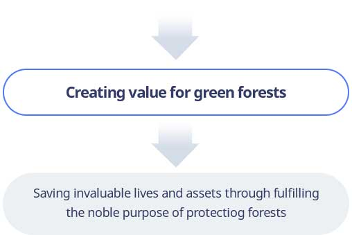 Creating value for green forests > Saving invaluable lives and assets through fulfilling the noble purpose of protecting forests