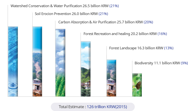 Total Estimate:126trillion KRW(2015)-Watershed Conservation&Water Purification 26.5billion KRW(21%),Soil Erocion Prevention 26.0billion KRW(21%),Carbon Absorption&Air Purification 25.7 billion KRW(20%), Forest Recreation and healing 20.2billion KRW(16%), Forest Landscape 16.3billion KRW(13%),Biodiversity 11.1billion KRW(9%)